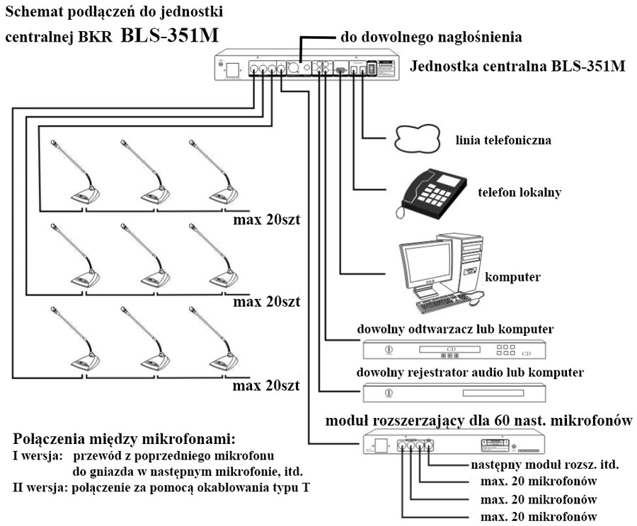 jednostka centralna BKR BLS-351M schemat połączeń